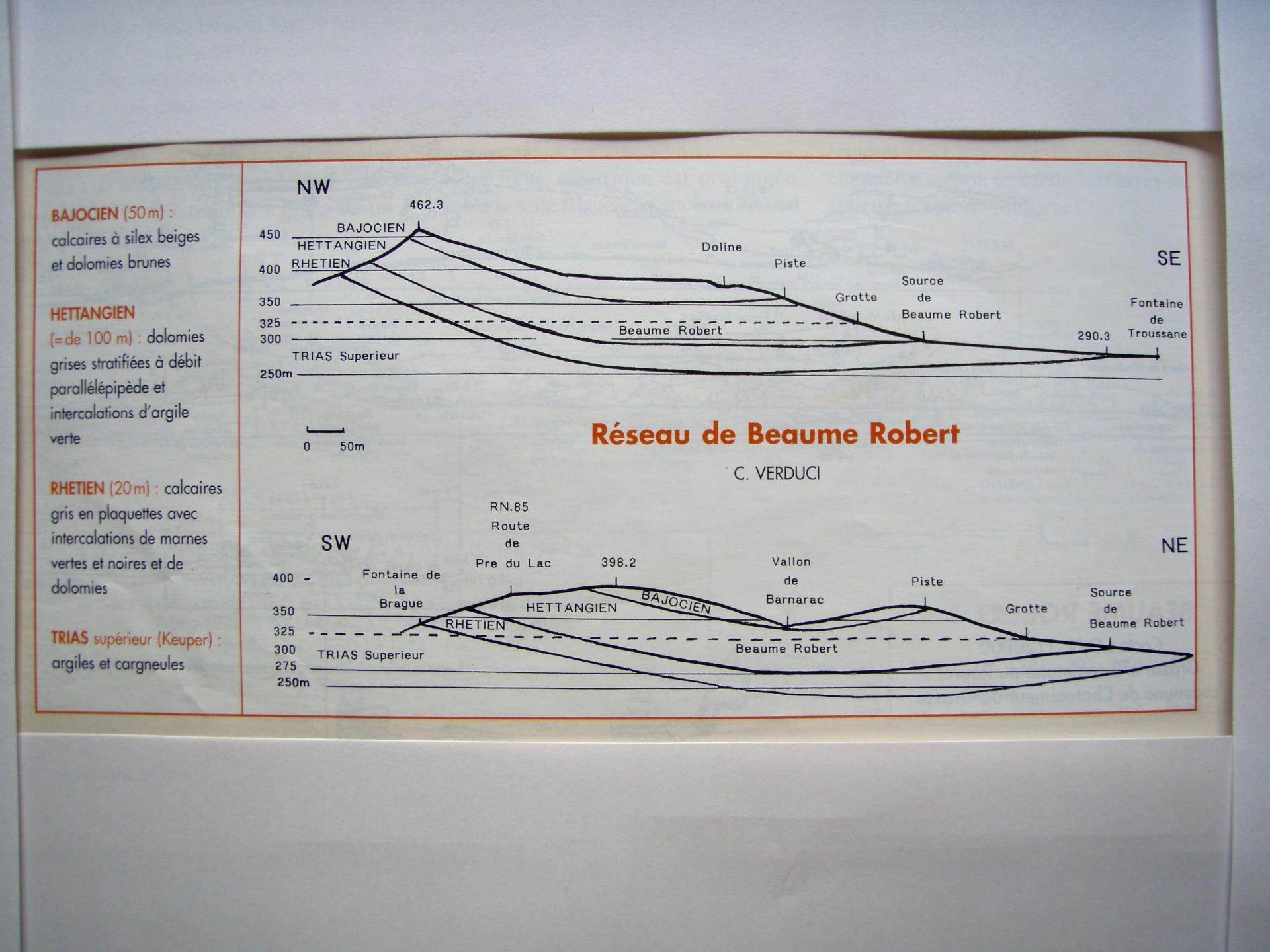 Coupes Géologique du Réseau ..