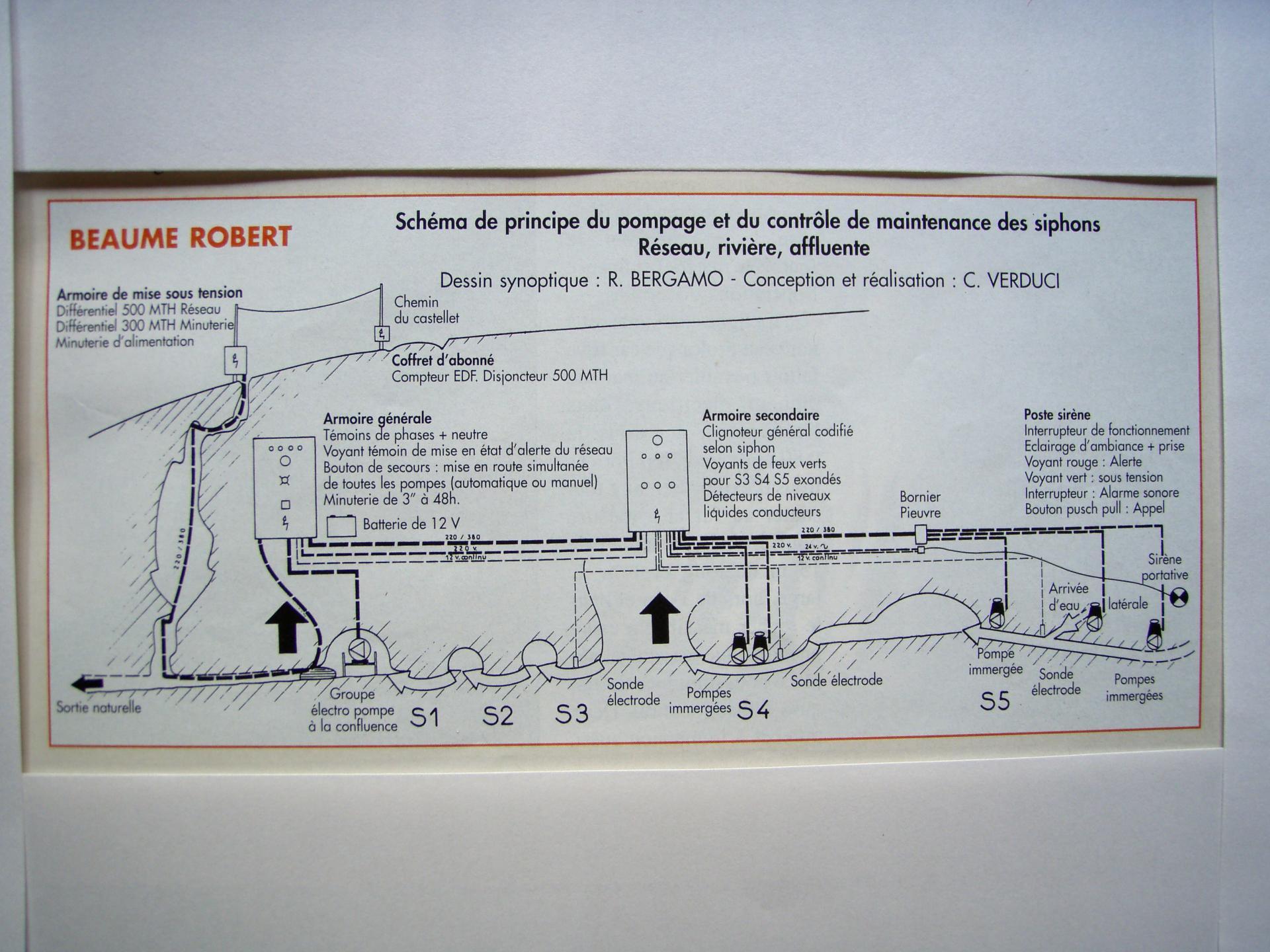 Schéma de principe du Pompage et du contrôle de maintenance des siphons ,Réseau,Riviére Affluente .
